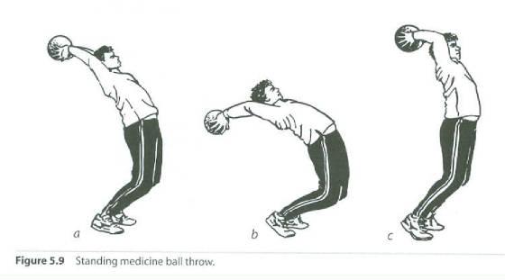 Fases del lanzamiento de balón medicinal