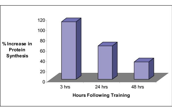Gráfico con el incremento de síntesis protéica de un alimento en función de las horas de entrenamiento.